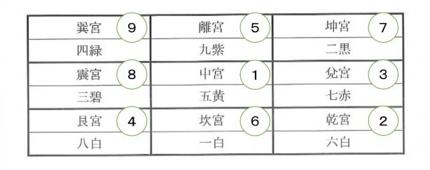 九星気学3